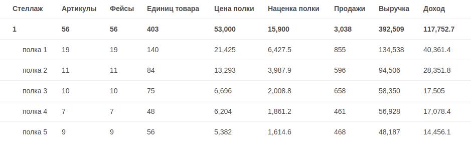 Отчет доход с полки